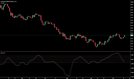DXY: Up and Up for DXY