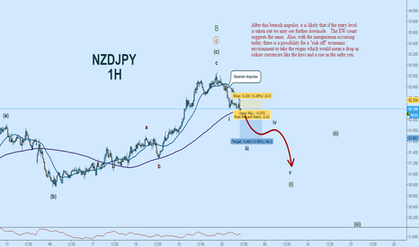 NZDJPY: NZDJPY Wave Count:  Technical + Fundamental Analysis