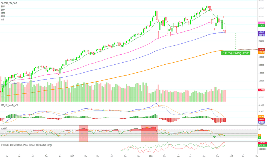 SPX: S&P 500 Going Lower (7%+ Drop)
