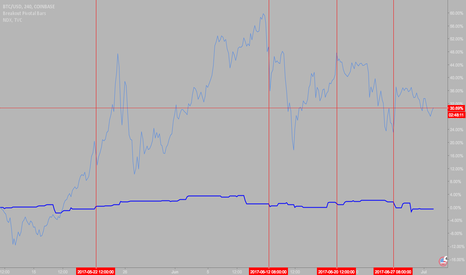 BTCUSD: BTCUSD & Nasdaq Correlation ($QQQ)