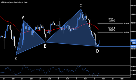 GBPAUD: GBP.AUD > Long Opportunity > 1.6314