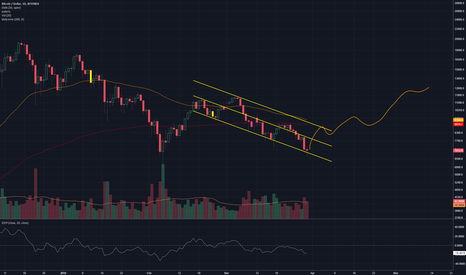 BTCUSD: Can still argue BTC is bullish