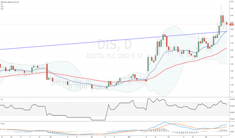 DIS: #DIS trailing stop - out at 1.85p wasn't expecting that