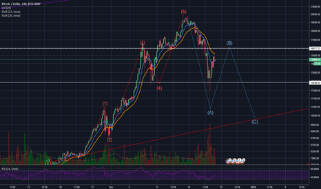 BTCUSD: So we have this, btc play