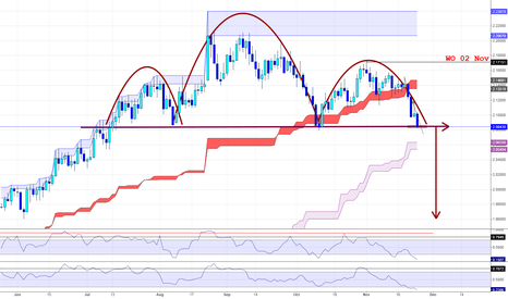 GBPAUD: GBPAUD Potential H & S play on Daily