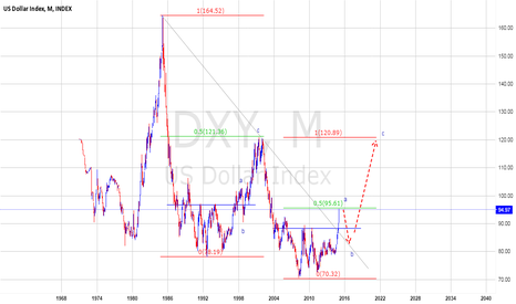 "DXY: WATCH ""a - b"""