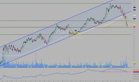 ITSA4: ITSA4 na retração de 50%