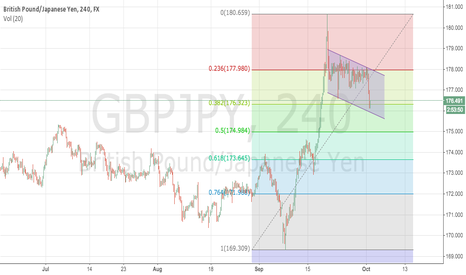 GBPJPY: GBPJPY Looks corrective