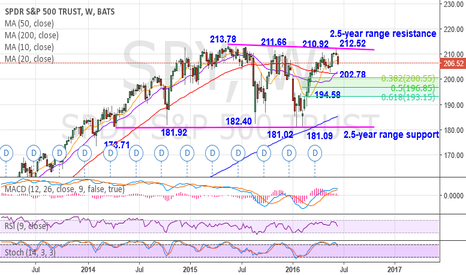SPY: spy: Expects further consolidation within the 2.5-year range