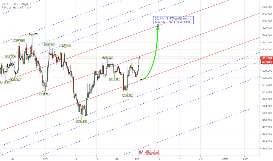 XAUUSD: PITCHFORK - CFD XAUUSD Weekly Analysis 3rd - 7th Dec 2018