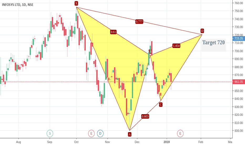 INFY: BUY INFOSYS TARGET 720 POSITIONAL .