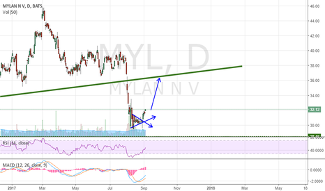 MYL: MYL - Break up and moving higher!