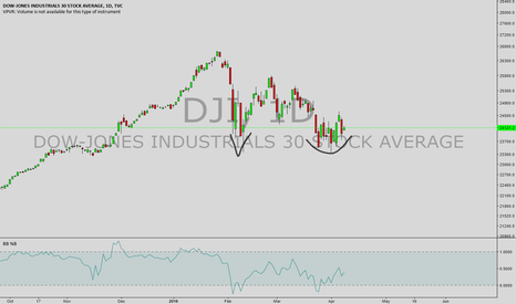 DJI: buy the dow with this adam and eve bottoming pattern