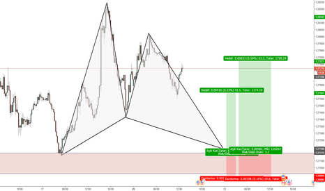 USDCAD: usdcad gartley alış