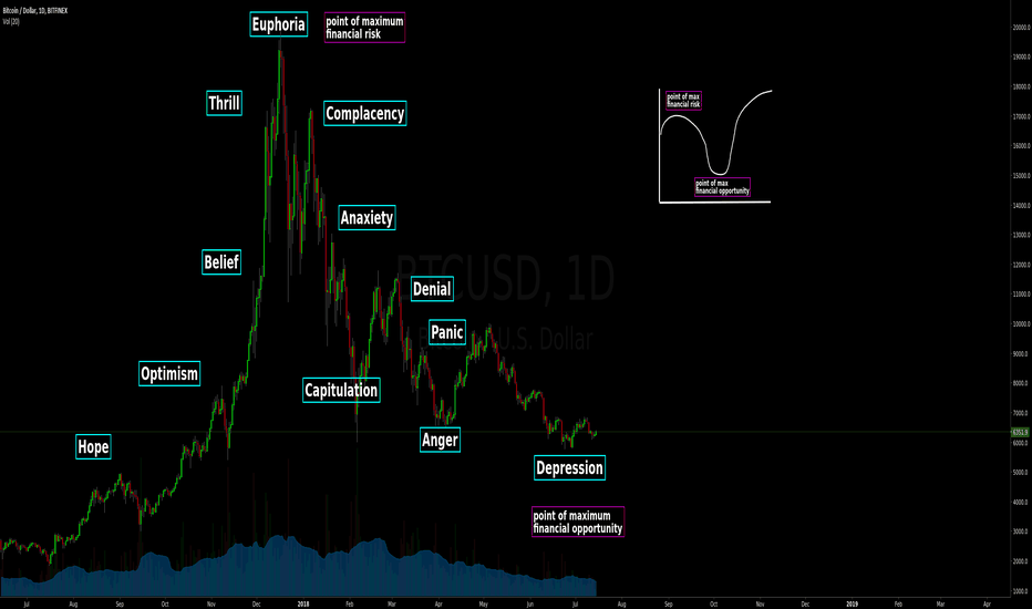 BTCUSD: BTCUSD - Repeat the cycle - Summer 2018