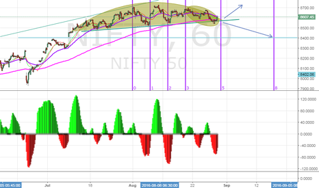 NIFTY: Nifty's critical point.