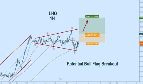 LHO: LHO Long:  Potential Bull Flag Breakout