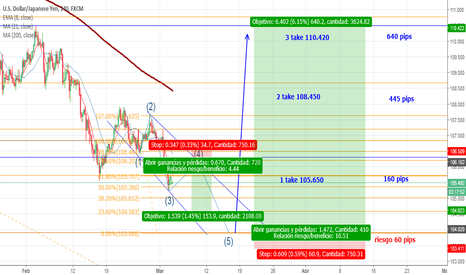 USDJPY: 640 Pips ganancia/60 pips Riesgo Buy limit USDCAD