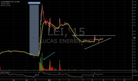 LEI: Lucas Energy Inc. secondary move