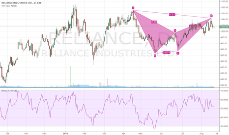 RELIANCE: Reliance Bearish Gartley