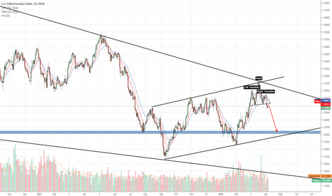 USDCAD: Opportunity to short but...