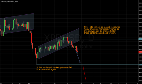 XPDUSD: Palladium - Long Term Strategy