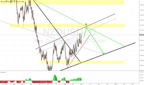 NZDUSD: NU - D1