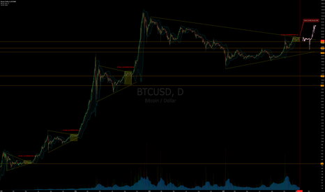BTCUSD: Warning Bitcoin Megabull Cycle on the Verge of Failure