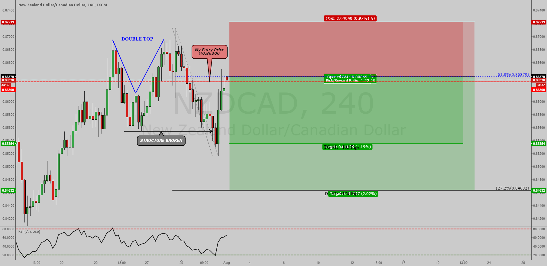 NZDCAD: 2618 TRADE SETUP (4 HR)!!!