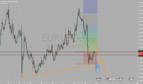EURUSD: Possible Short EURUSD