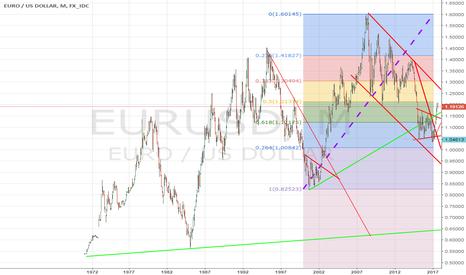 """EURUSD: EURO/USD: выстрел из """"треугольника""""."""