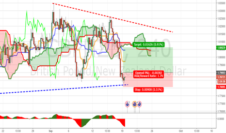 GBPNZD: 4H GBPNZD MICRODIVERGENCE
