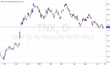 TNX: Treasuries to target levels pre-Trump election
