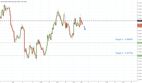 NZDCAD: NzdCad - Re-Test of Broken Support Turned Resistance