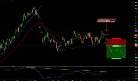 NZDJPY: NZDJPY SHORT INTRADAY BREAK OUT TRADE SETUP
