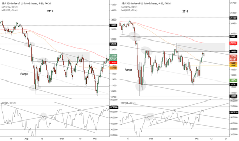 SPX500: Is the market setting up for a reverse back to the low of 8/24?