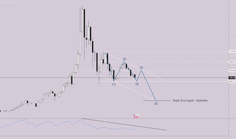 BTCUSD: follow up on my other btc chart following line on weekly well.