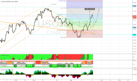 USOIL: USOIL: H&S Completion Underway