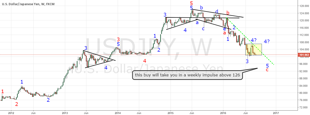 USDJPY the big picture