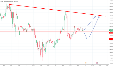 GBPJPY: GBP/JPY Movement - Lining up for  a good retrace then a really g