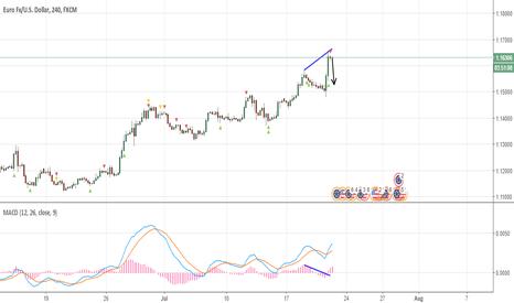 EURUSD: EURUSD 4H Short Divergence