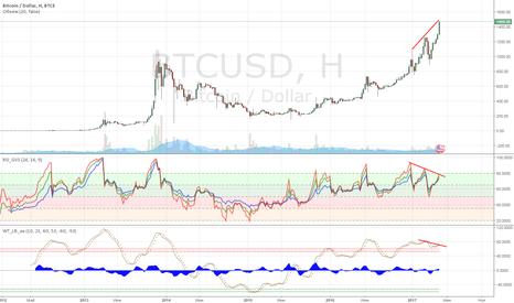 BTCUSD: Медвежья дивергенция по биткоину