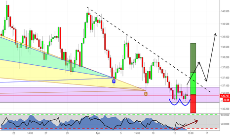 GBPJPY: Two Harmonic Patterns at market on GBPJPY
