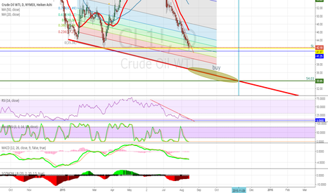 CL1!: Oil new low but is reversal so close?