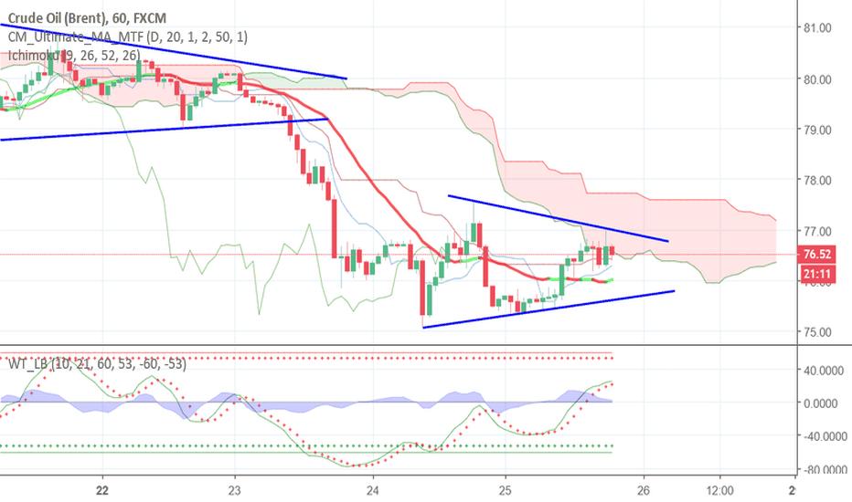 UKOIL: очередной треугольник в нефти