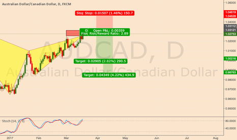 AUDCAD: AUDCAD Gartley Bearish