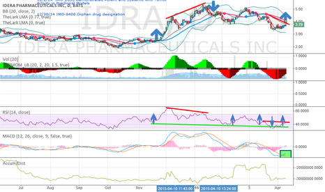 IDRA: Positive divergence noted for potential price increase