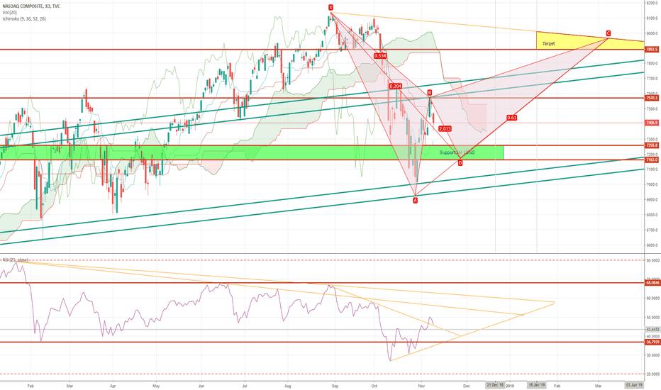 IXIC: IXIC NASDAQ COMPOSITE INDEX --- LONG TILL MAR 2019