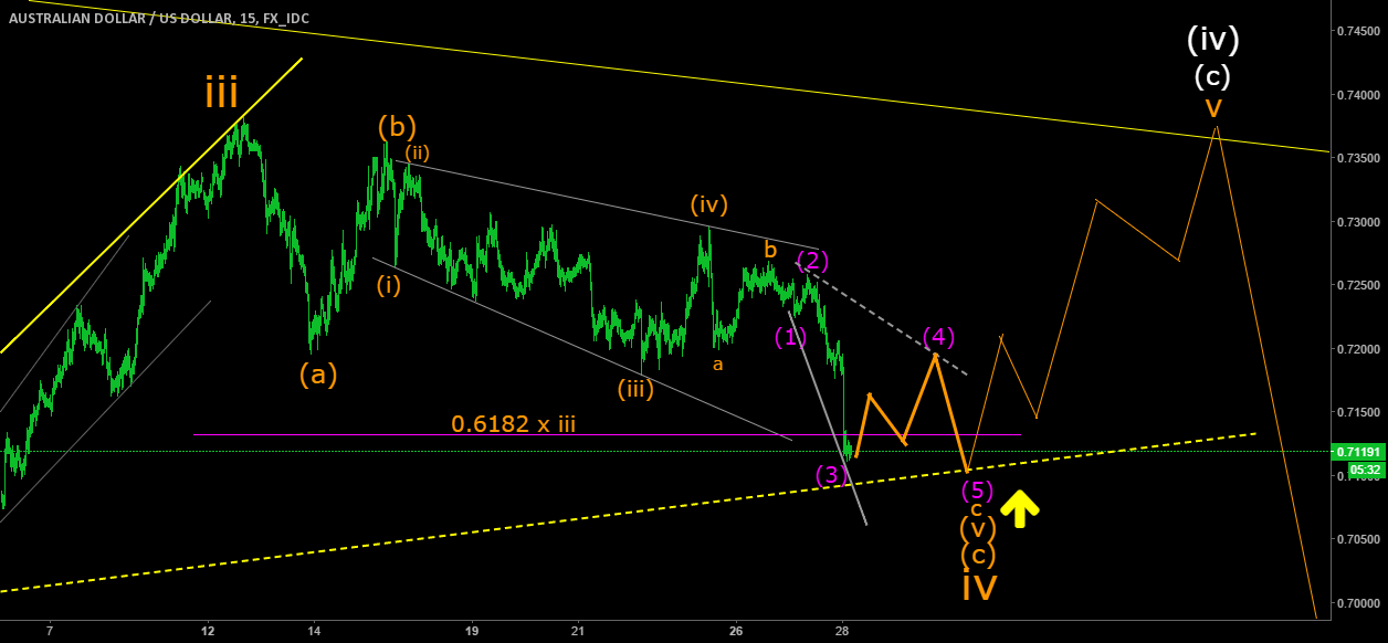 AUDUSD bottoming