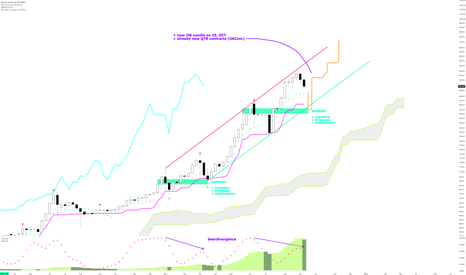 BTCUSD: #Bitcoin not looking so good atm but there is hope